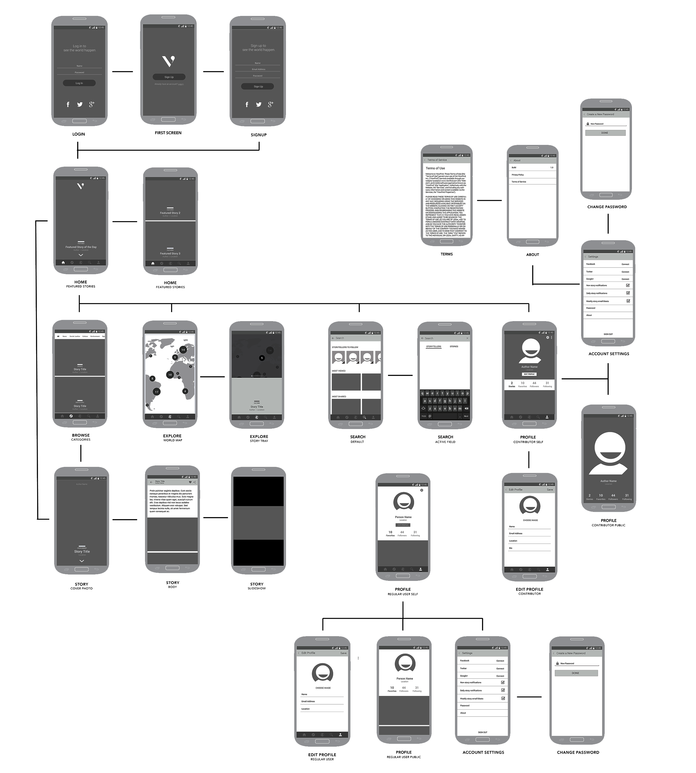 androidwireframes-flow