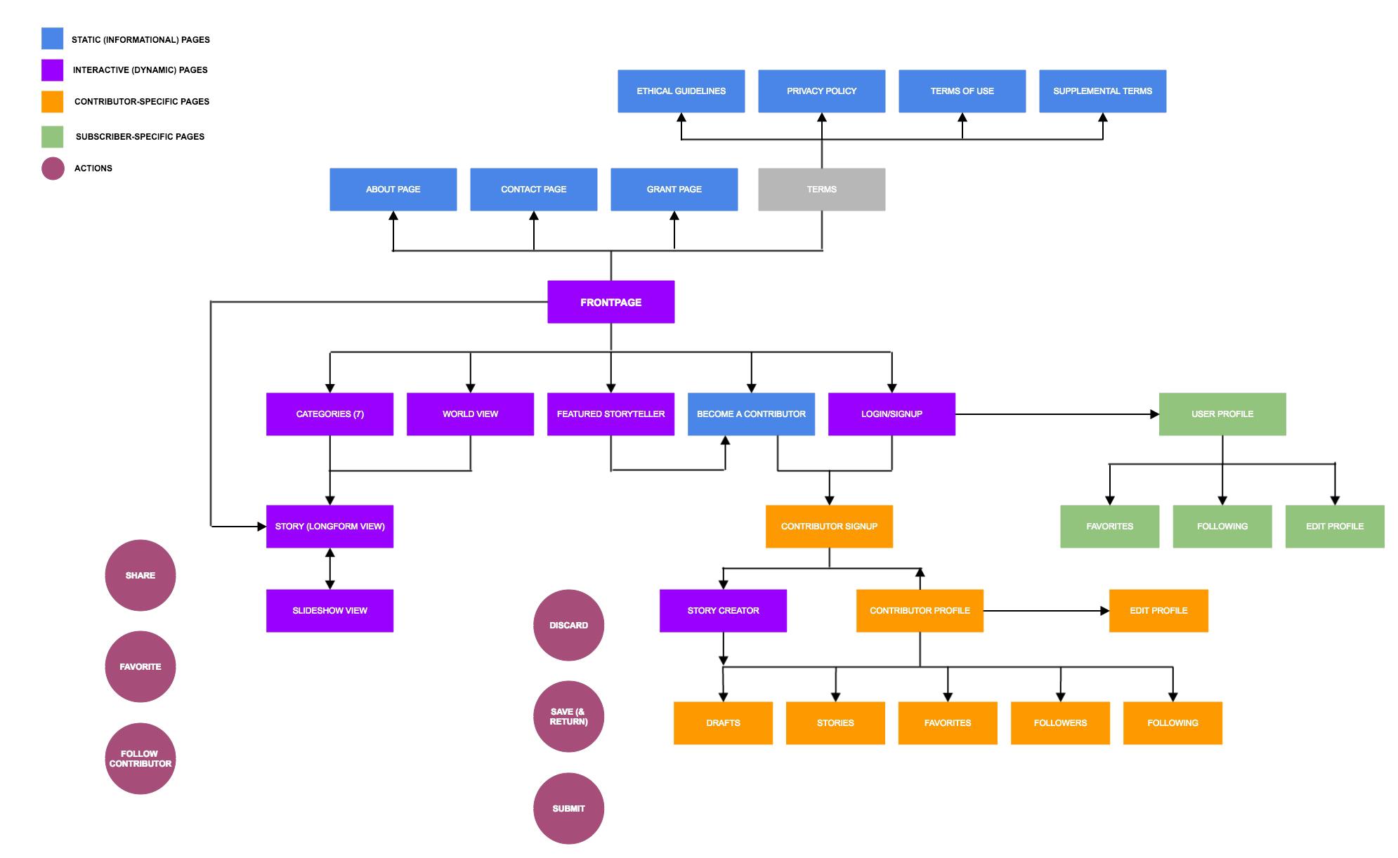 newgen_sitearchitecturer2
